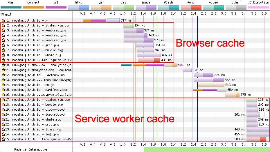 Service worker precache doubling requests for assets