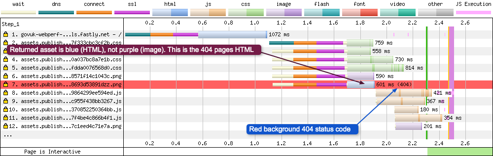 Request 7 shows what happens on a WebPageTest waterfall graph when it encounters a status code starting with a 4xx (error) or 5xx (Internal Server Error). The background of the request is coloured red, and the status code at the end displays 404.
