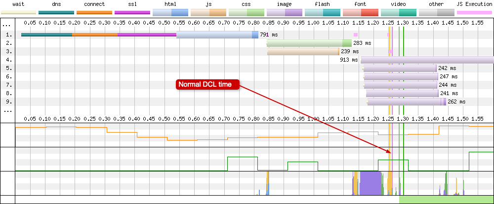 DOM Content Loaded (DCL) vertical line is very thin, maybe only 1-2 pixels wide showing it took very little time.