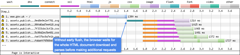 Without early flush the browser must wait for the whole HTML document to be downloaded before it can be parsed, and then additional requests can be made. Notice how the HTML download complete lines up vertically with the request being made directly after it.