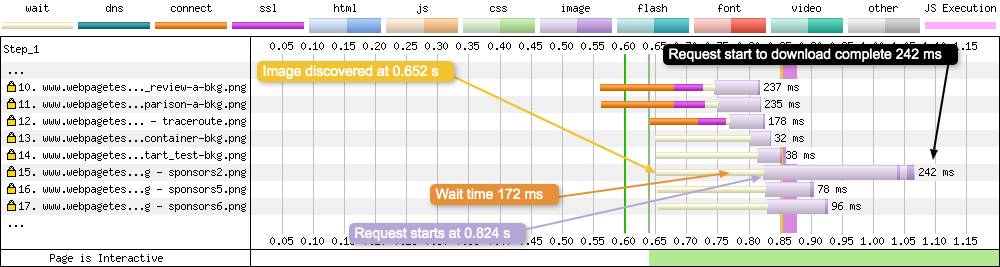 Request 15 downloads a PNG image. The waterfall now includes the new waiting period from when the asset was discovered by the page, to when the browser makes the request.