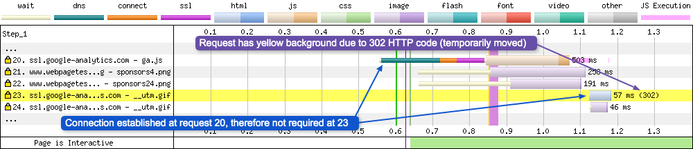 Request 23 shows how WPT displays 302 redirects in the form of a highlighted bar in yellow and a different status code after the request has completed.