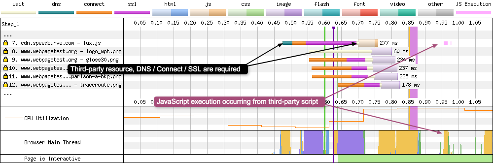 Request 7 loads a JavaScript file from a third-party domain. This causes a new TCP connection to be established. 200ms after the JavaScript is downloaded the graph shows JavaScript execution that is also visible on the Browser main thread.