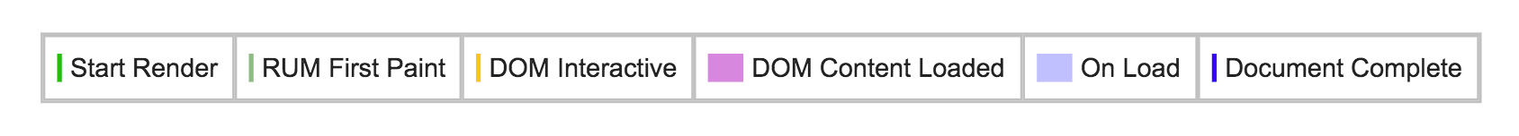 Key for the vertical lines displayed on the timeline. From left to right: Start render, RUM first paint, DOM interactive, DOM content loaded, On load, Document complete.