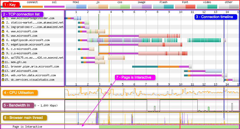 The connection view is made up of a number of key areas: 1 - Key, 2 - TCP connection list, 3 - Connection timeline, 4 - CPU Utilisation, 5 - Bandwidth In, 6 - Browser main thread, 7 - Page is Interactive visualisation.