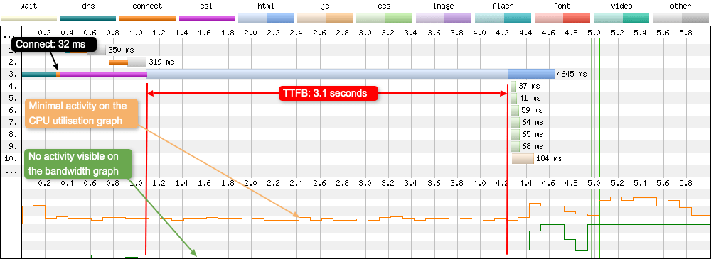 In the graph the TTFB is large, at 3.1 seconds. With very little happening on the CPU graph, and nothing happening on the bandwidth graph.