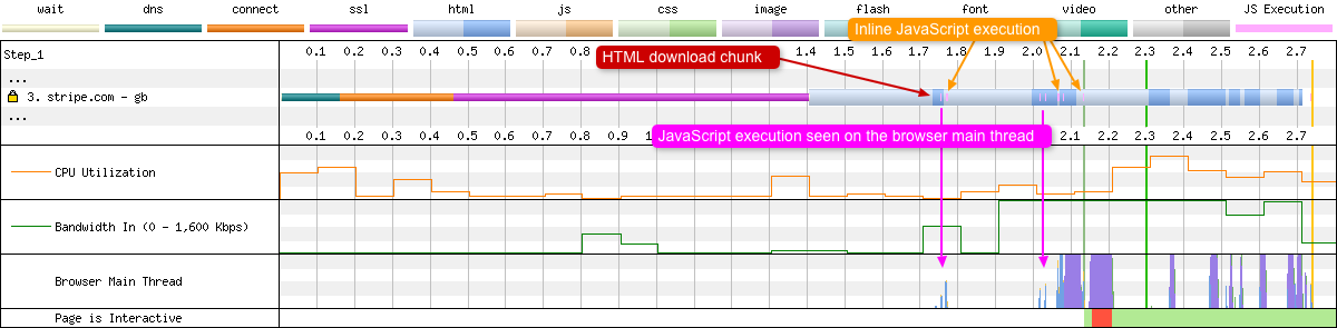 Inline JavaScript execution can be seen as thin pink lines within the HTML download stage of the request. Said execution can also be seen on the browser main thread.