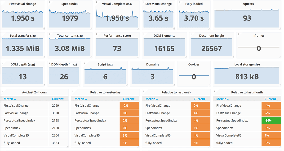 Image of the dashboard sitespeed.io gives you.