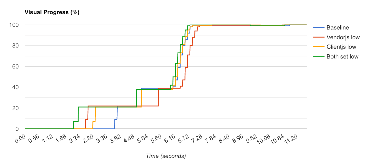 Here we see the visual progress graph for all 4 tests compared.